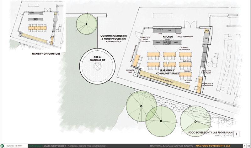 Food Sovereignty Lab Plan